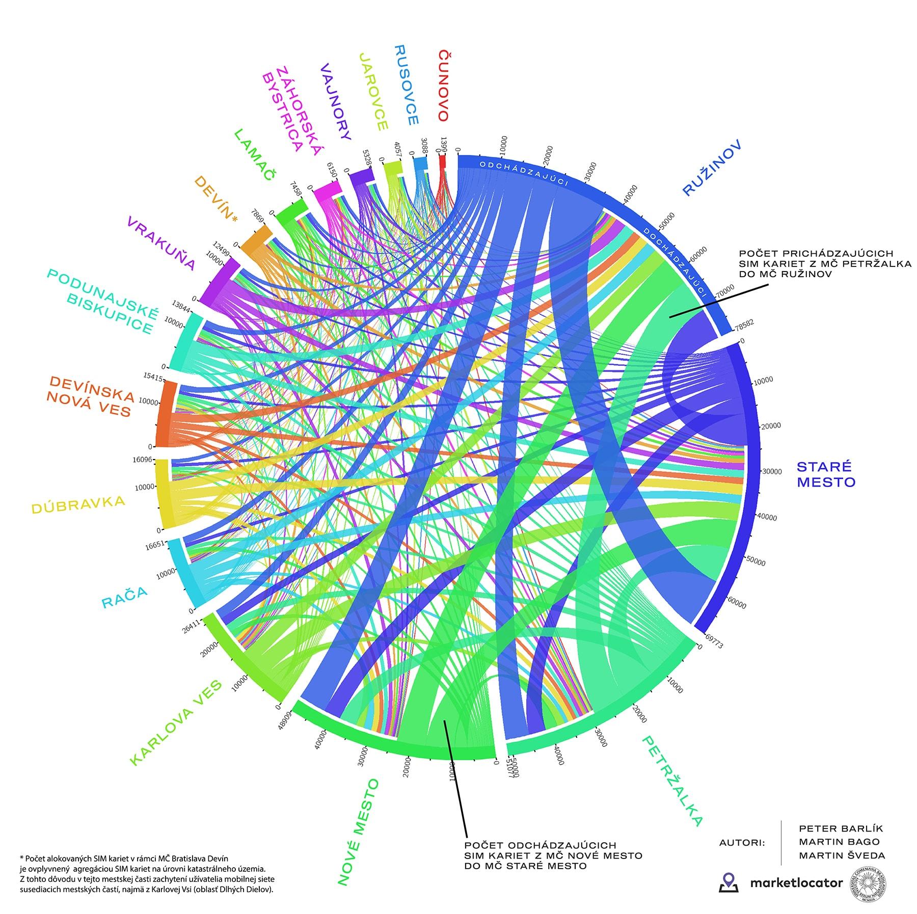 Chord diagram mestskych casti